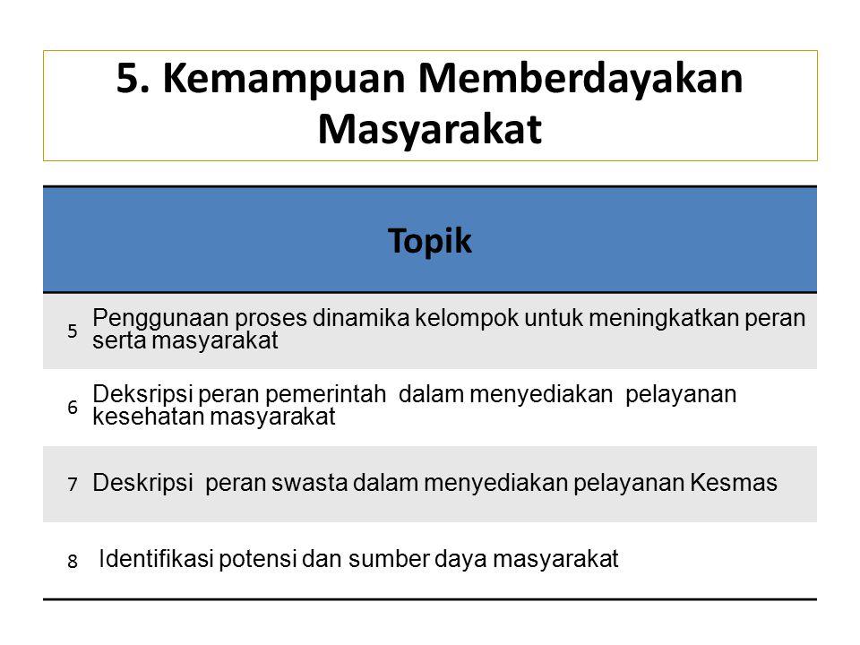 Topik 5 Penggunaan proses dinamika kelompok untuk meningkatkan peran serta masyarakat 6 Deksripsi peran pemerintah dalam menyediakan pelayanan kesehatan masyarakat 7 Deskripsi peran swasta dalam menyediakan pelayanan Kesmas 8 Identifikasi potensi dan sumber daya masyarakat 5.