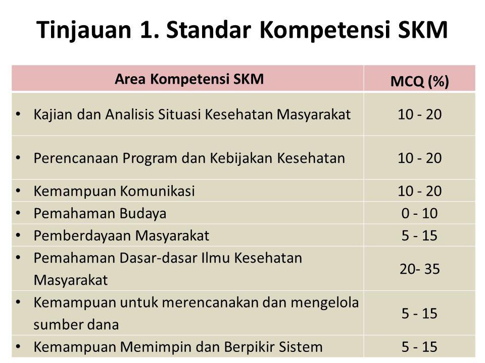 Tinjauan 1. Standar Kompetensi SKM Area Kompetensi SKM MCQ (%) Kajian dan Analisis Situasi Kesehatan Masyarakat10 - 20 Perencanaan Program dan Kebijak