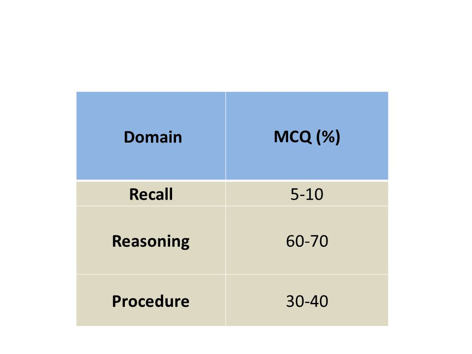 Domain MCQ (%) Recall 5-10 Reasoning 60-70 Procedure30-40