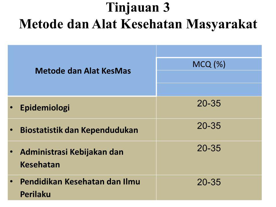 Tinjauan 3 Metode dan Alat Kesehatan Masyarakat Metode dan Alat KesMas MCQ (%) Epidemiologi 20-35 Biostatistik dan Kependudukan 20-35 Administrasi Kebijakan dan Kesehatan 20-35 Pendidikan Kesehatan dan Ilmu Perilaku 20-35