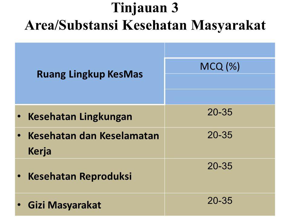 Tinjauan 3 Area/Substansi Kesehatan Masyarakat Ruang Lingkup KesMas MCQ (%) Kesehatan Lingkungan 20-35 Kesehatan dan Keselamatan Kerja 20-35 Kesehatan