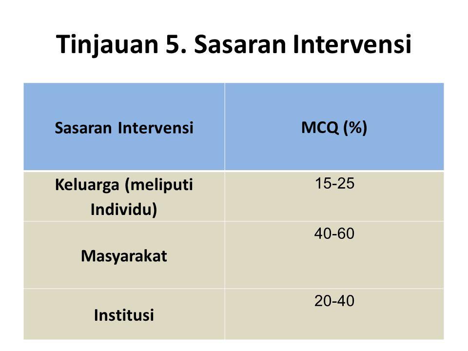 Tinjauan 5. Sasaran Intervensi Sasaran Intervensi MCQ (%) Keluarga (meliputi Individu) 15-25 Masyarakat 40-60 Institusi 20-40