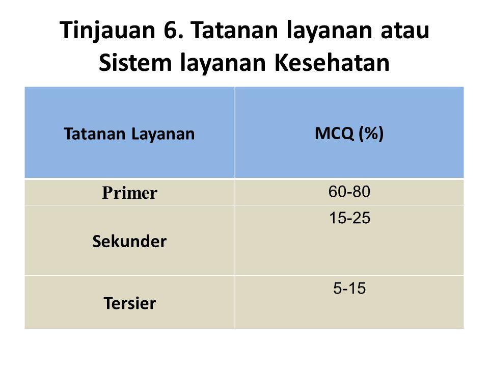Tinjauan 6. Tatanan layanan atau Sistem layanan Kesehatan Tatanan Layanan MCQ (%) Primer 60-80 Sekunder 15-25 Tersier 5-15