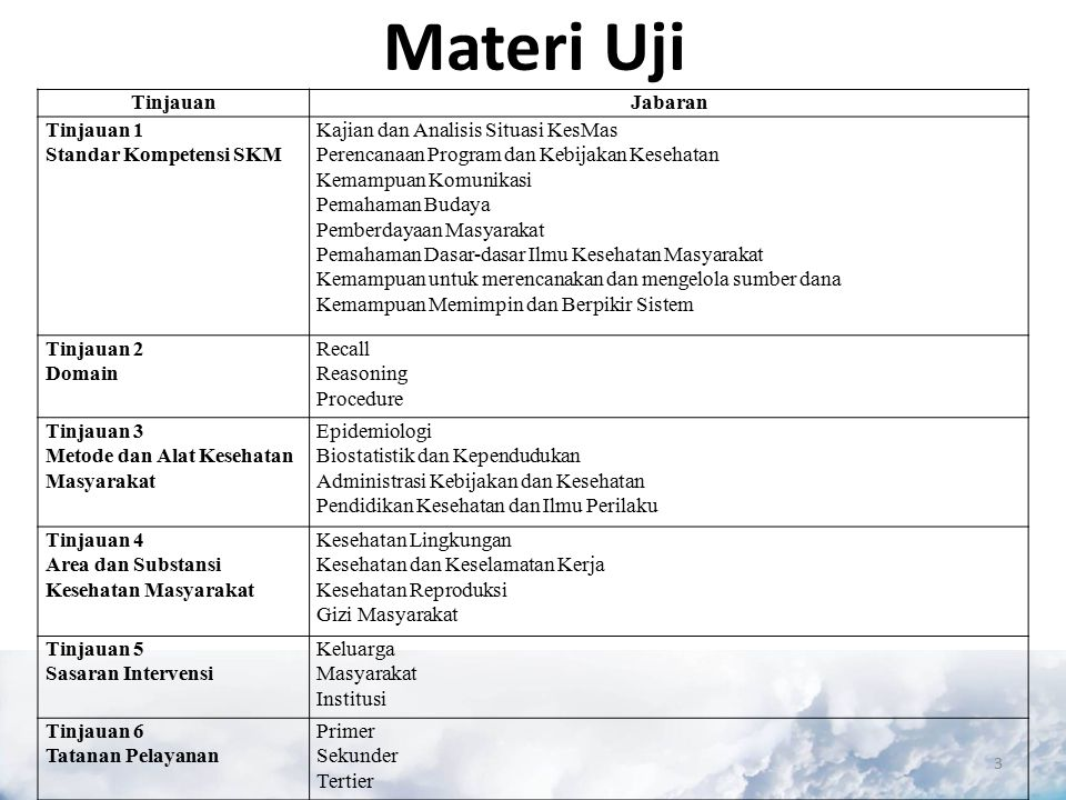 Materi Uji 3 TinjauanJabaran Tinjauan 1 Standar Kompetensi SKM Kajian dan Analisis Situasi KesMas Perencanaan Program dan Kebijakan Kesehatan Kemampuan Komunikasi Pemahaman Budaya Pemberdayaan Masyarakat Pemahaman Dasar-dasar Ilmu Kesehatan Masyarakat Kemampuan untuk merencanakan dan mengelola sumber dana Kemampuan Memimpin dan Berpikir Sistem Tinjauan 2 Domain Recall Reasoning Procedure Tinjauan 3 Metode dan Alat Kesehatan Masyarakat Epidemiologi Biostatistik dan Kependudukan Administrasi Kebijakan dan Kesehatan Pendidikan Kesehatan dan Ilmu Perilaku Tinjauan 4 Area dan Substansi Kesehatan Masyarakat Kesehatan Lingkungan Kesehatan dan Keselamatan Kerja Kesehatan Reproduksi Gizi Masyarakat Tinjauan 5 Sasaran Intervensi Keluarga Masyarakat Institusi Tinjauan 6 Tatanan Pelayanan Primer Sekunder Tertier
