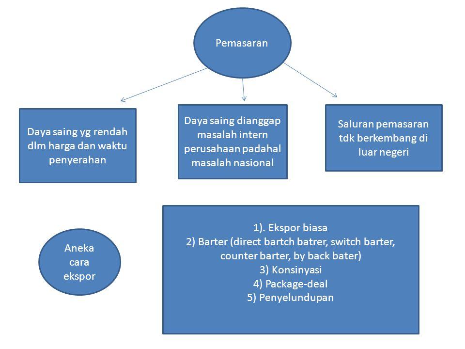 Pemasaran Daya saing yg rendah dlm harga dan waktu penyerahan Daya saing dianggap masalah intern perusahaan padahal masalah nasional Saluran pemasaran tdk berkembang di luar negeri Aneka cara ekspor 1).