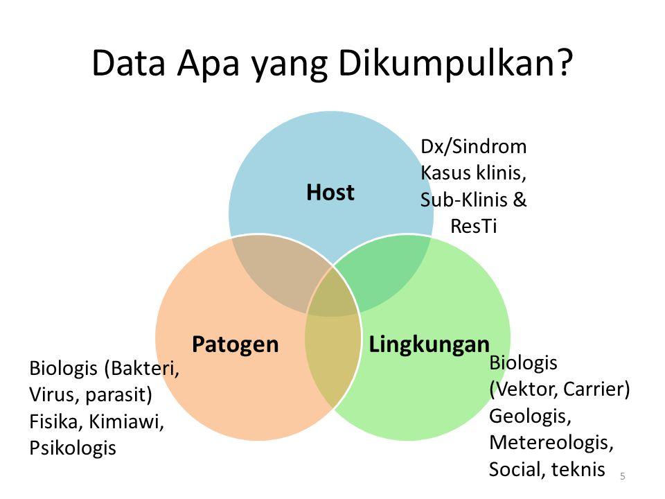 Data Apa yang Dikumpulkan.