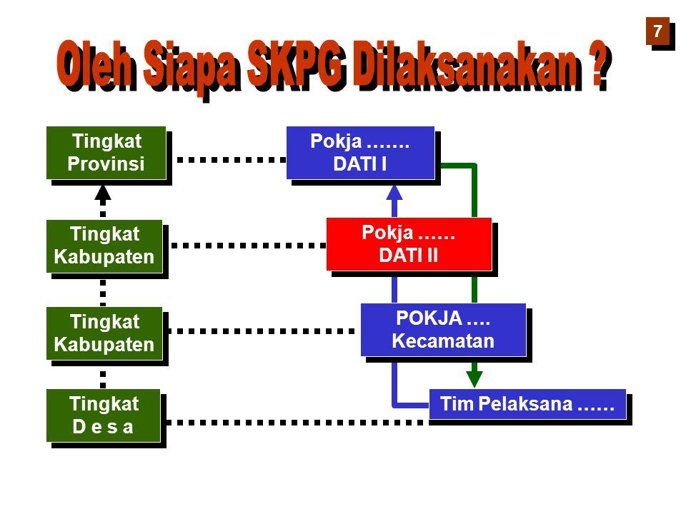 Tingkat Provinsi Tingkat Provinsi Pokja ……. DATI I Pokja ……. DATI I Tingkat Kabupaten Tingkat Kabupaten Pokja …… DATI II Pokja …… DATI II Tingkat Kabu