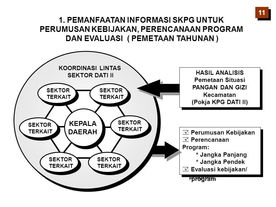 + Perumusan Kebijakan + Perencanaan Program: * Jangka Panjang * Jangka Pendek + Evaluasi kebijakan/ program + Perumusan Kebijakan + Perencanaan Progra