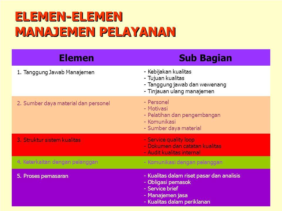Aspek-Aspek Kunci dari Sistem Kualitas Aspek-Aspek Kunci dari Sistem Kualitas 1.