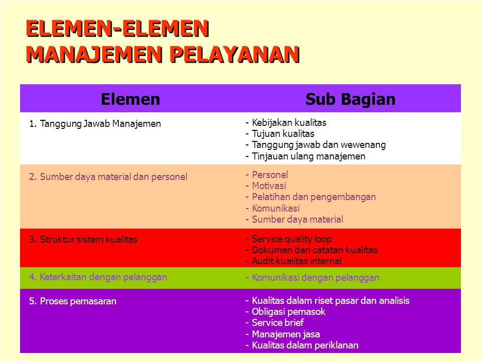 Aspek-Aspek Kunci dari Sistem Kualitas Aspek-Aspek Kunci dari Sistem Kualitas 1. Tanggung Jawab Manajemen 3. Struktur Sistem Kualitas 2. Sumber Daya M