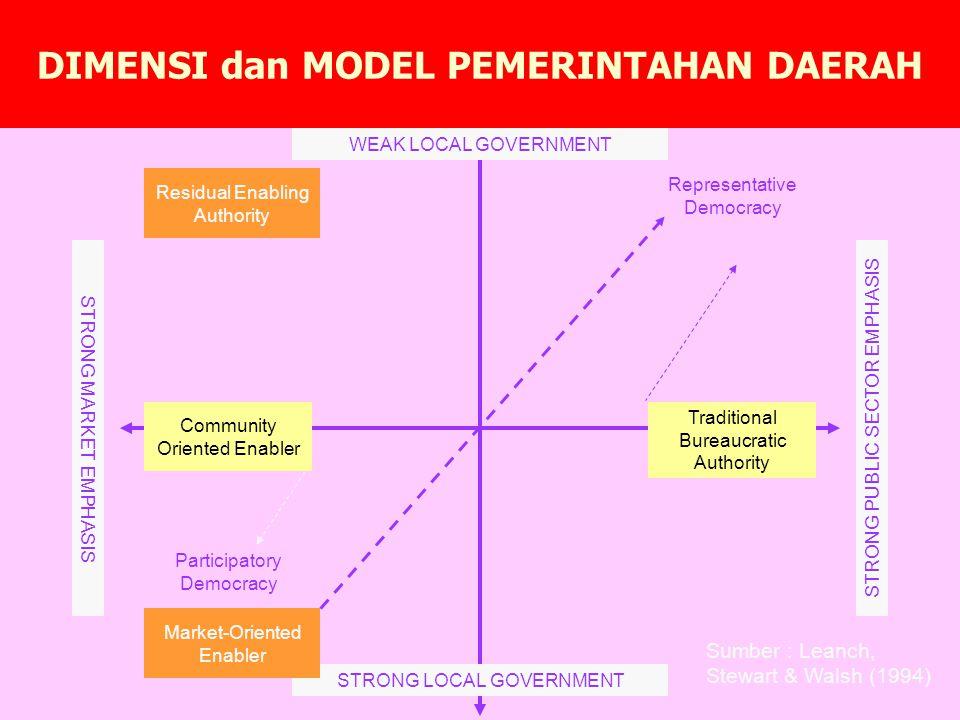 Fungsi pelayanan yang dijalankan pemerintahan modern saat ini tujuan terbentuknya pemerintahan itu sendiri pelayanan kepada masyarakat