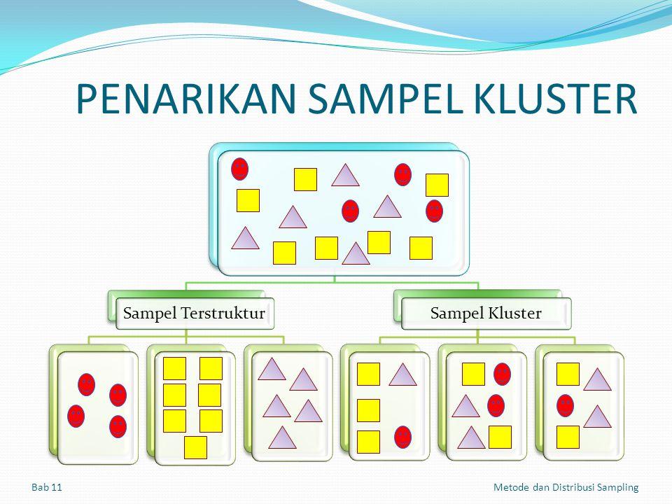 PENARIKAN SAMPEL KLUSTER Bab 11 Metode dan Distribusi Sampling Sampel Terstruktur Sampel Kluster