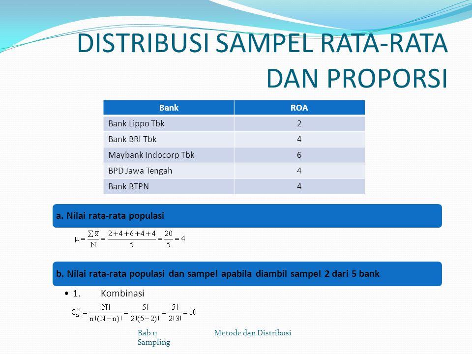 DISTRIBUSI SAMPEL RATA-RATA DAN PROPORSI BankROA Bank Lippo Tbk2 Bank BRI Tbk4 Maybank Indocorp Tbk6 BPD Jawa Tengah4 Bank BTPN4 Bab 11 Metode dan Dis