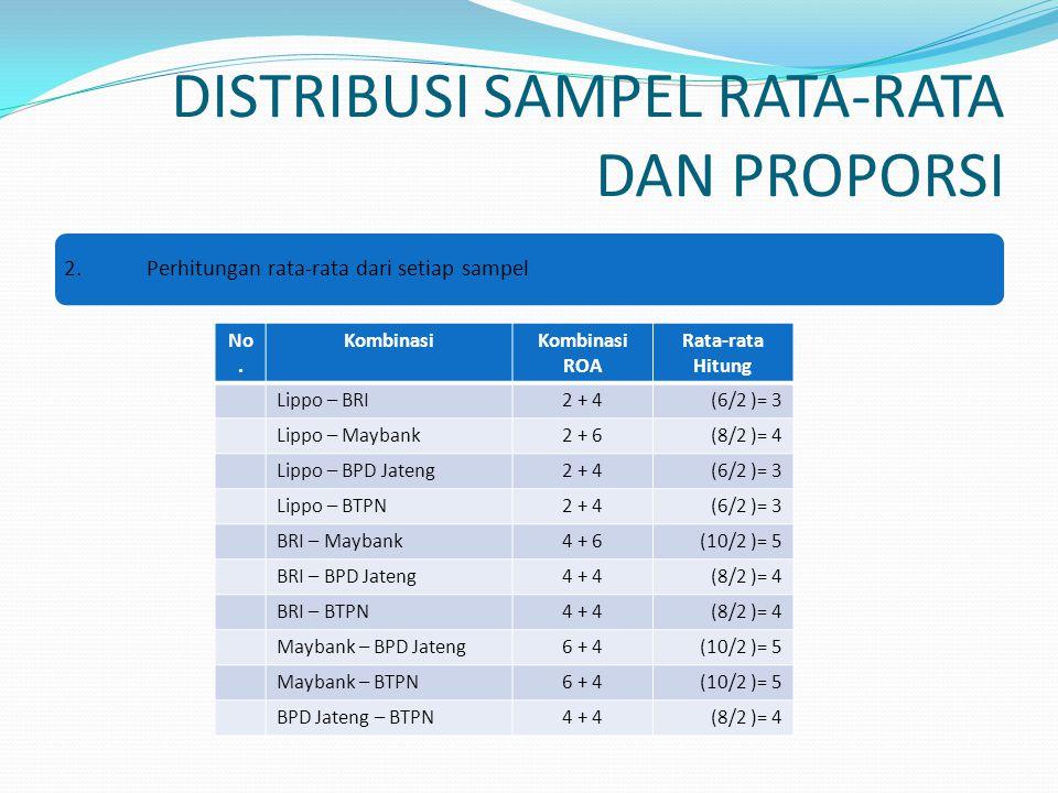 DISTRIBUSI SAMPEL RATA-RATA DAN PROPORSI 2.Perhitungan rata-rata dari setiap sampel No. KombinasiKombinasi ROA Rata-rata Hitung Lippo – BRI2 + 4(6/2 )