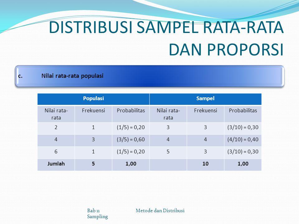 DISTRIBUSI SAMPEL RATA-RATA DAN PROPORSI c.Nilai rata-rata populasi Bab 11 Metode dan Distribusi Sampling PopulasiSampel Nilai rata- rata FrekuensiPro