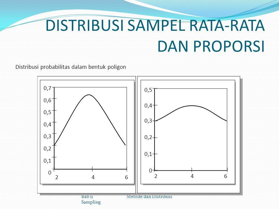 DISTRIBUSI SAMPEL RATA-RATA DAN PROPORSI Distribusi probabilitas dalam bentuk poligon Bab 11 Metode dan Distribusi Sampling 2 4 6 0,7 0,6 0,5 0,4 0,3