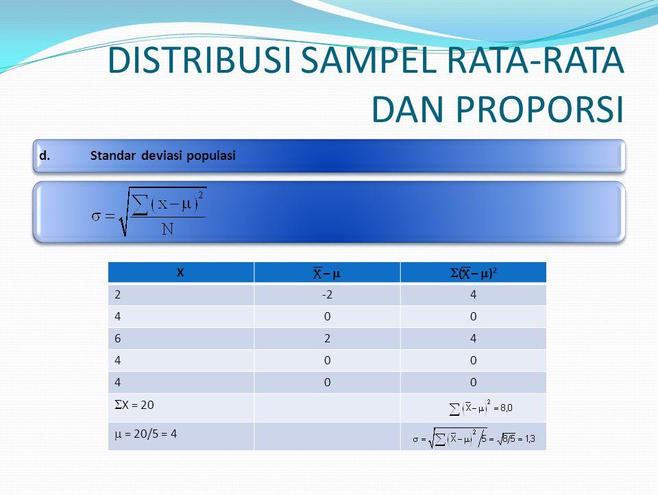 DISTRIBUSI SAMPEL RATA-RATA DAN PROPORSI d.Standar deviasi populasi X X –  (X –  ) 2 2-24 400 624 400 400  X = 20  = 20/5 = 4