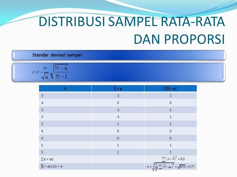 DISTRIBUSI SAMPEL RATA-RATA DAN PROPORSI Standar deviasi sampel X X –  (X –  ) 2 31 400 3 1 3 1 511 400 400 511 511  X = 40 X = 40/10 = 4