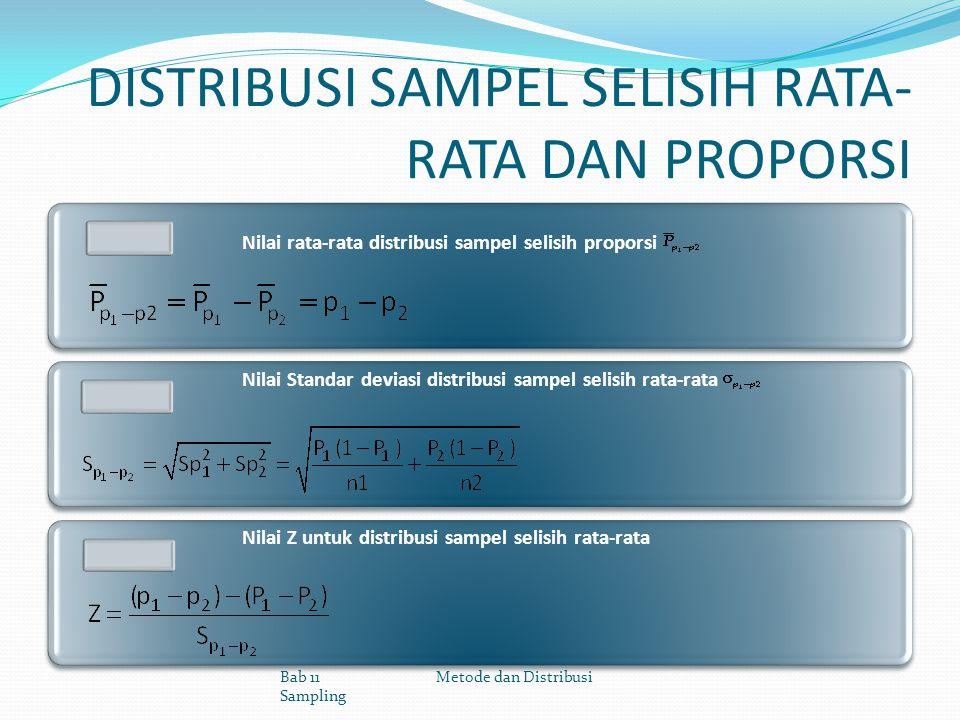 DISTRIBUSI SAMPEL SELISIH RATA- RATA DAN PROPORSI Nilai rata-rata distribusi sampel selisih proporsi Nilai Standar deviasi distribusi sampel selisih r