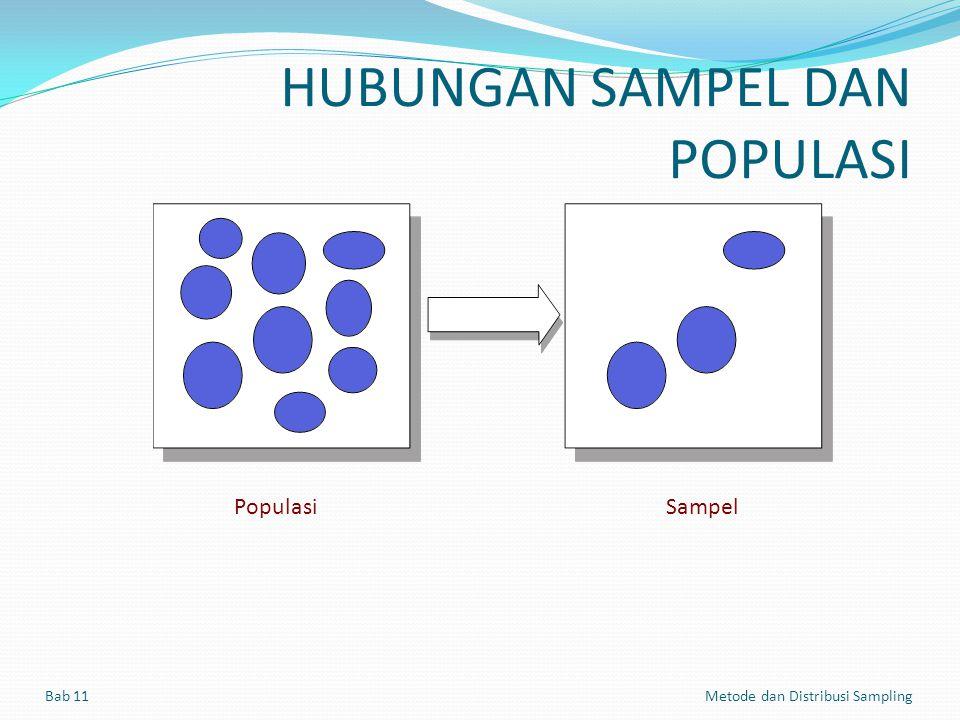 HUBUNGAN SAMPEL DAN POPULASI PopulasiSampel Bab 11 Metode dan Distribusi Sampling