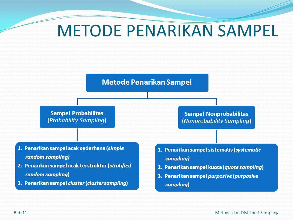 METODE PENARIKAN SAMPEL Bab 11 Metode dan Distribusi Sampling pengambilan sampel dari populasi secara acak tanpa memperhatikan strata yang ada dalam populasi dan setiap anggota populasi memiliki kesempatan yang sama untuk dijadikan sampel.