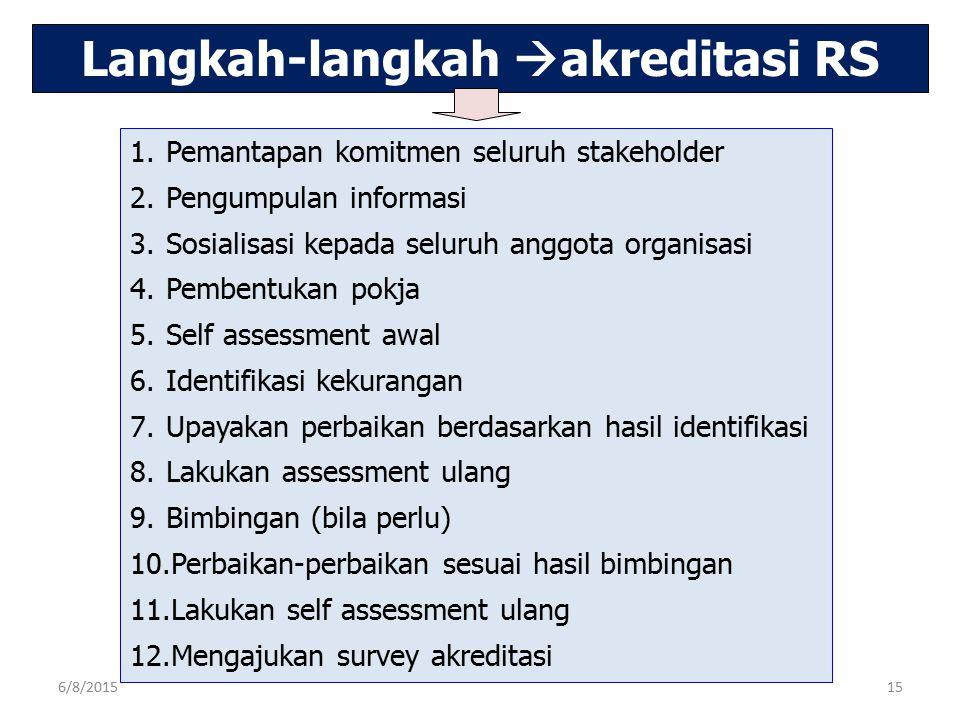 Langkah-langkah  akreditasi RS 1.Pemantapan komitmen seluruh stakeholder 2.Pengumpulan informasi 3.Sosialisasi kepada seluruh anggota organisasi 4.Pe
