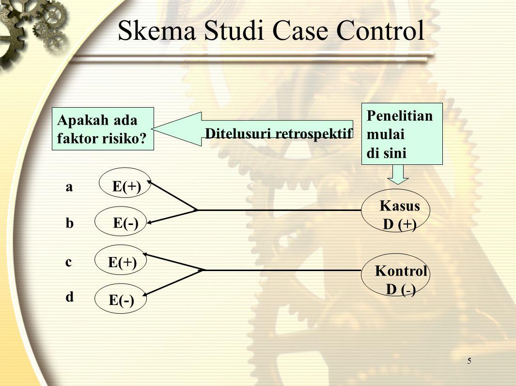 5 Skema Studi Case Control Kasus D (+) Apakah ada faktor risiko? a b c d Penelitian mulai di sini Ditelusuri retrospektif E(+) Kontrol D ( - ) E(+) E(