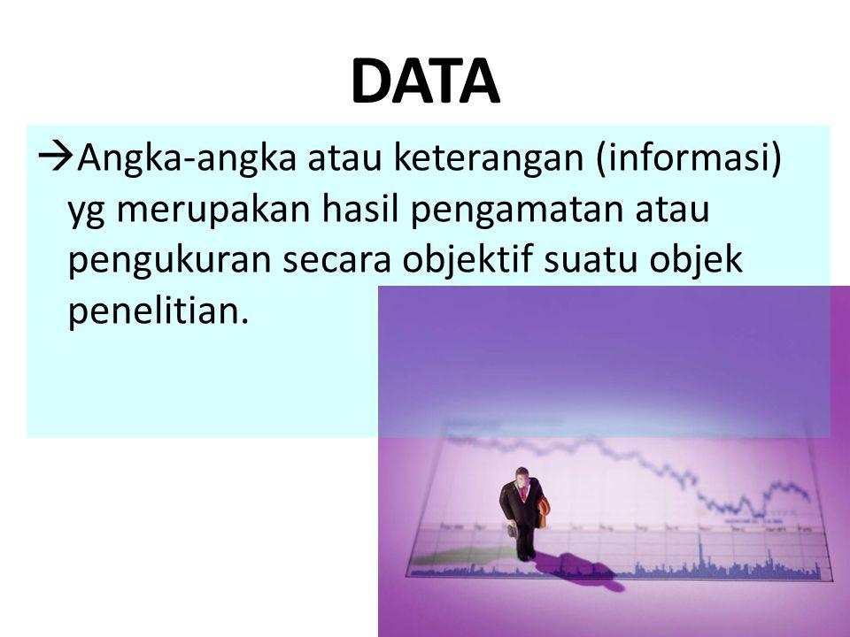 DATA  Angka-angka atau keterangan (informasi) yg merupakan hasil pengamatan atau pengukuran secara objektif suatu objek penelitian.