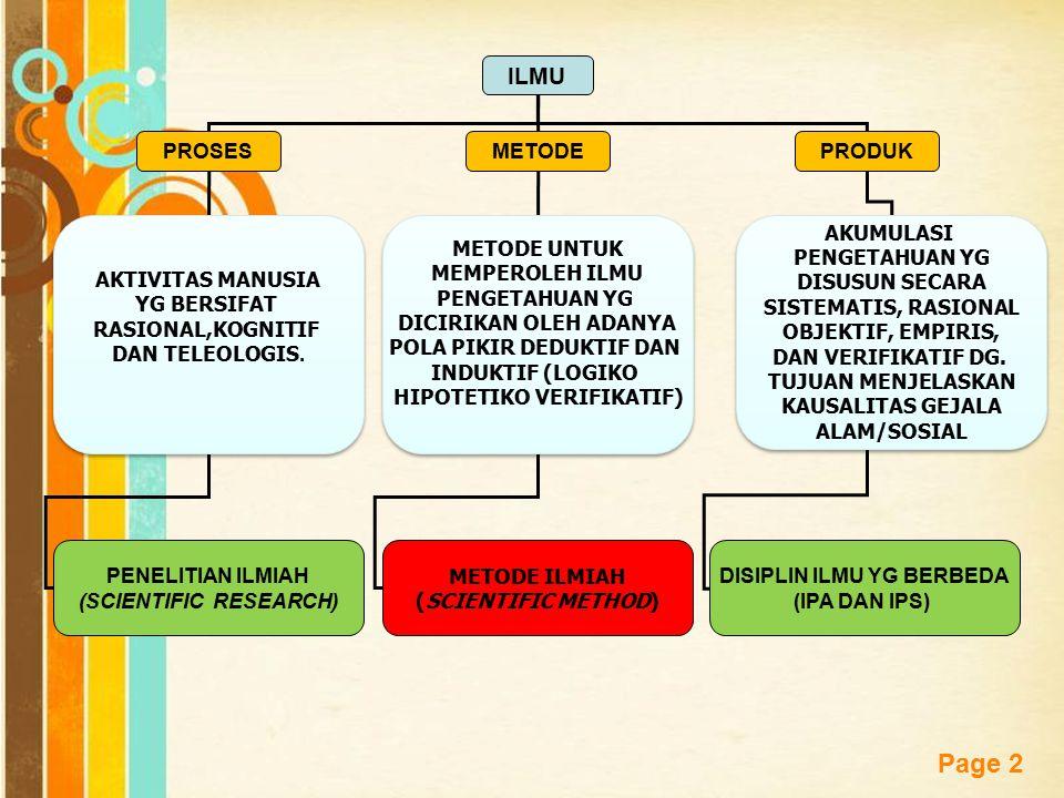 Free Powerpoint Templates Page 2 ILMU PROSESMETODEPRODUK AKTIVITAS MANUSIA YG BERSIFAT RASIONAL,KOGNITIF DAN TELEOLOGIS. AKTIVITAS MANUSIA YG BERSIFAT