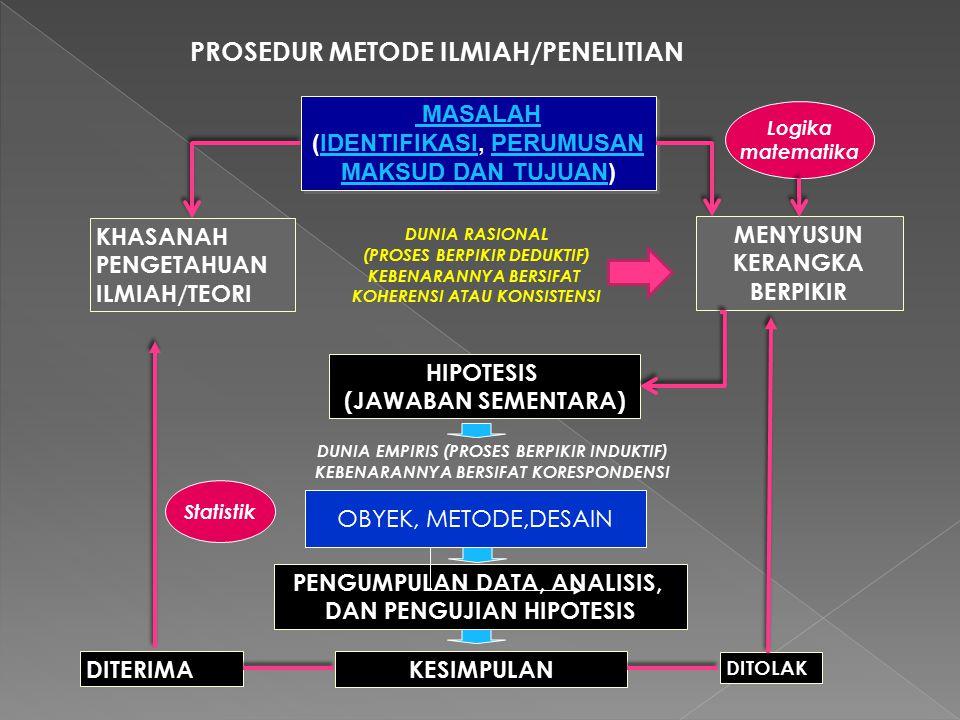 PROSEDUR METODE ILMIAH/PENELITIAN MASALAH (IDENTIFIKASI, PERUMUSANIDENTIFIKASIPERUMUSAN MAKSUD DAN TUJUANMAKSUD DAN TUJUAN) MASALAH (IDENTIFIKASI, PER