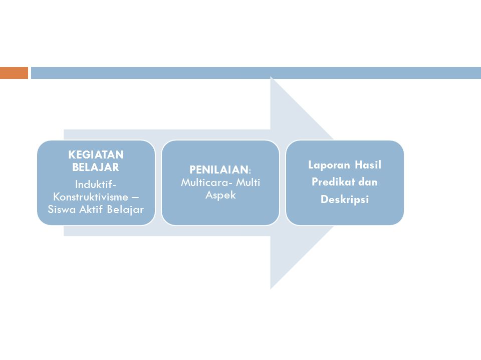 BELAJAR SUBYEK Objek INTERAKSI  Proses Sains SISWA AKTIF BELAJAR KONSEPTUALISASI Konstruktivisme = menemukan sendiri konsep (KI 3) PENGALAMAN BELAJAR Mengembangkan ketrampilan (KI 4) Refleksi/Permenungan Internalisasi nilai/sikap (KI 2) dan meningkatkan Iman Takwa (KI 1)