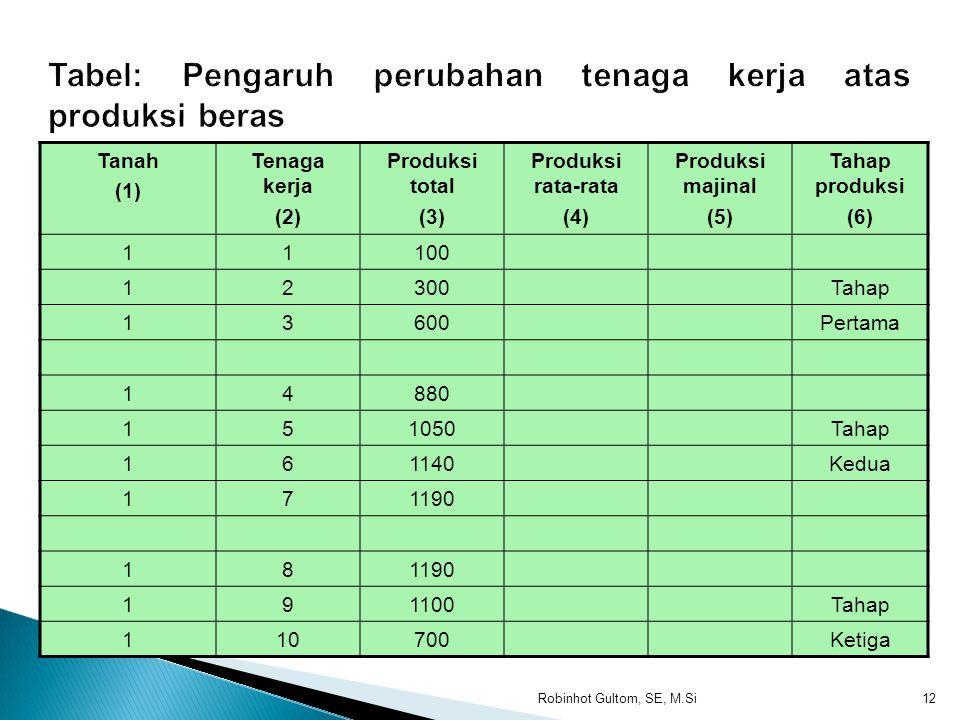 1.Produk total (Total product) yaitu keseluruhan output yang dihasilkan dari hasil penggunaan sejumlah faktor produksi tertentu. 2.Produk rata-rata (A
