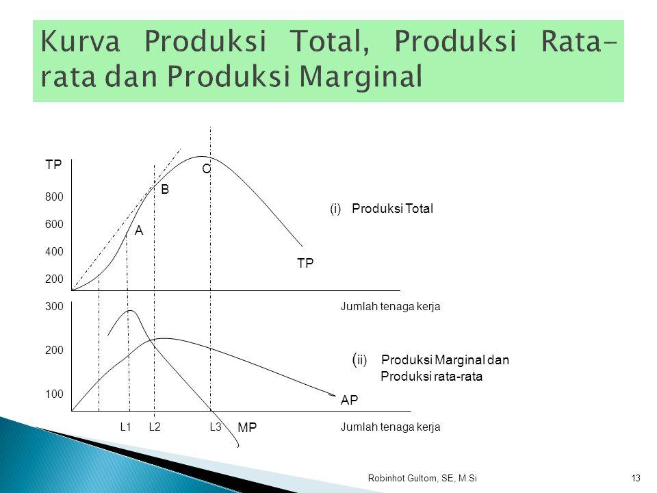 Tanah (1) Tenaga kerja (2) Produksi total (3) Produksi rata-rata (4) Produksi majinal (5) Tahap produksi (6) 11100 12300Tahap 13600Pertama 14880 15105