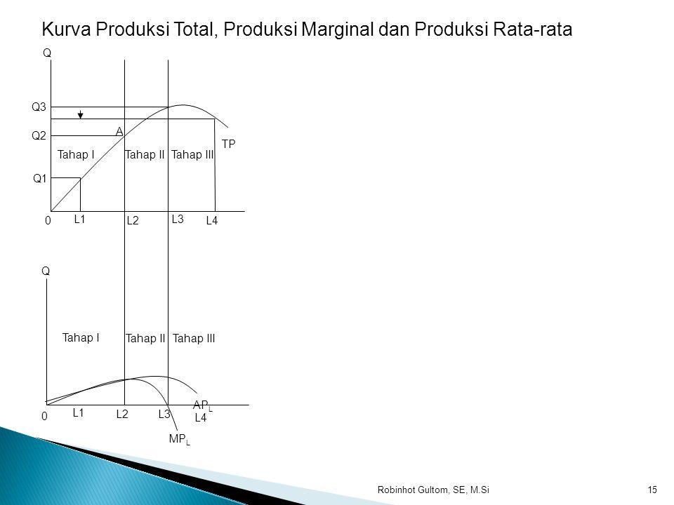  Pada Titik A dimana L yang digunakan OL1. MP mencapai maksimum. Titik A disebut titik belok (inflextion point).  Pada titik B dimana L yang digunak