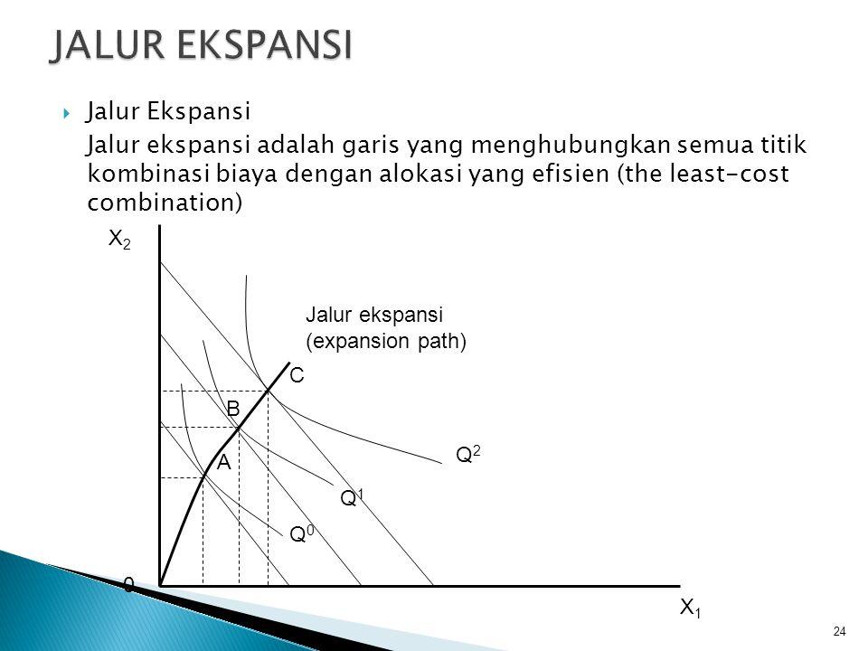 Modal (unit) 2 4 6 8 2468101214 Tenaga Kerja (unit) A B Q P E RC D z = 3000 unit y = 2500 unit x = 1500 unit a = 1000 unit 23Robinhot Gultom, SE, M.Si