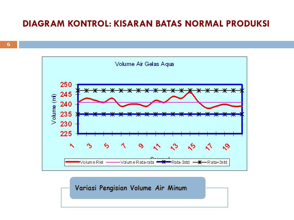BATAS KEPERCAYAAN DAN KURVA NORMAL 7 95,44% 99,74% 68,26%