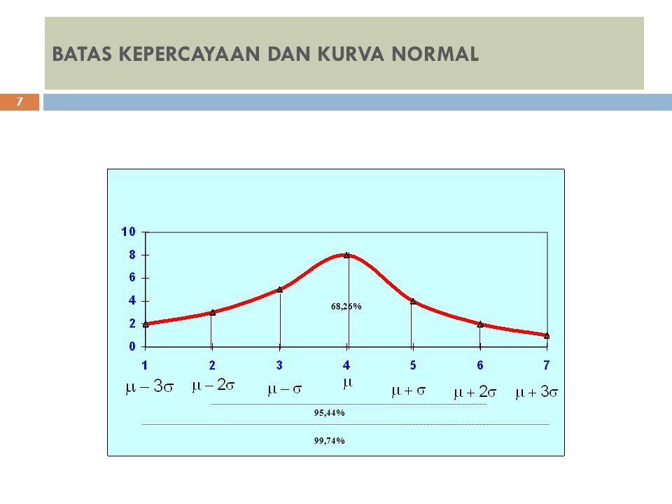 RUMUS KONTROL MUTU 8 CONTOH DIAGRAM RATA-RATA UCL:Batas atas diagram rata-rata LCL:Batas bawah diagram rata-rata :Nilai rata-rata rentang D4;D2:Faktor peta kendali diagram kontrol Batas Kontrol Mutu = rata-rata  3 standard deviasi Untuk batas kontrol atas (UCL= upper control limit) = rata-rata + 3 standard deviasi (  + 3  ) Batas kontrol bawah (LCL= lower control limit) = rata-rata - 3 standard deviasi (  - 3  ) Rumus: