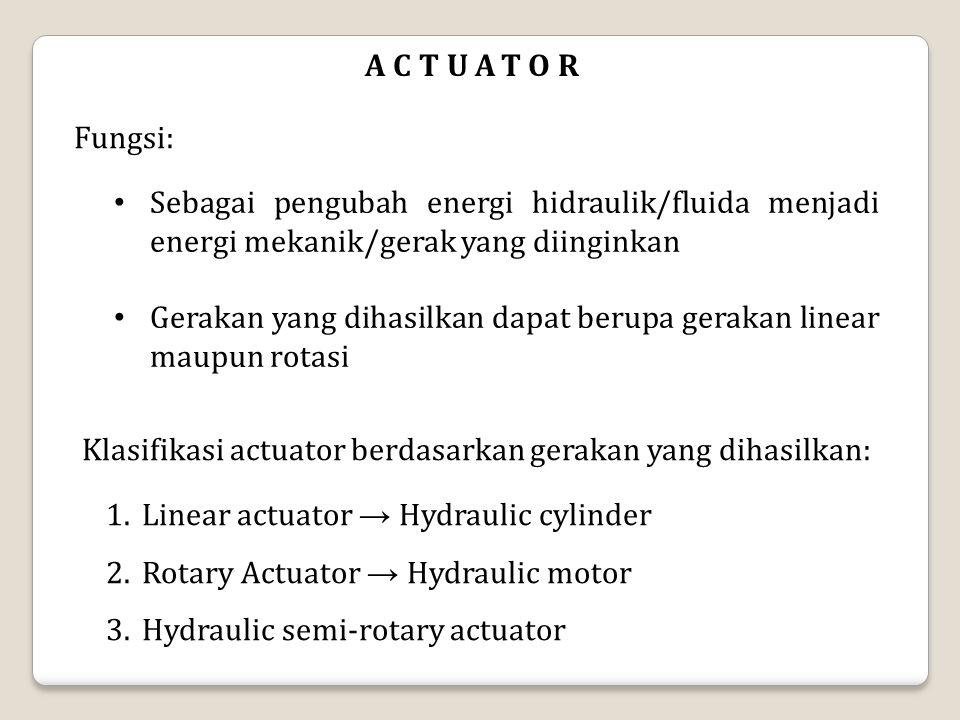 HYDRAULIC CYLINDER disebut juga linear actuator mengubah energi hidraulik/fluida menjadi energi mekanik berupa gaya dan gerak lurus kerja yang dihasilkan digunakan untuk: pulling (mendorong), tilting (mengangkat) dan pressing(menekan)  Klasifikasi berdasarkan gerakan piston 1.Single acting cylinder 2.Double acting cylinder