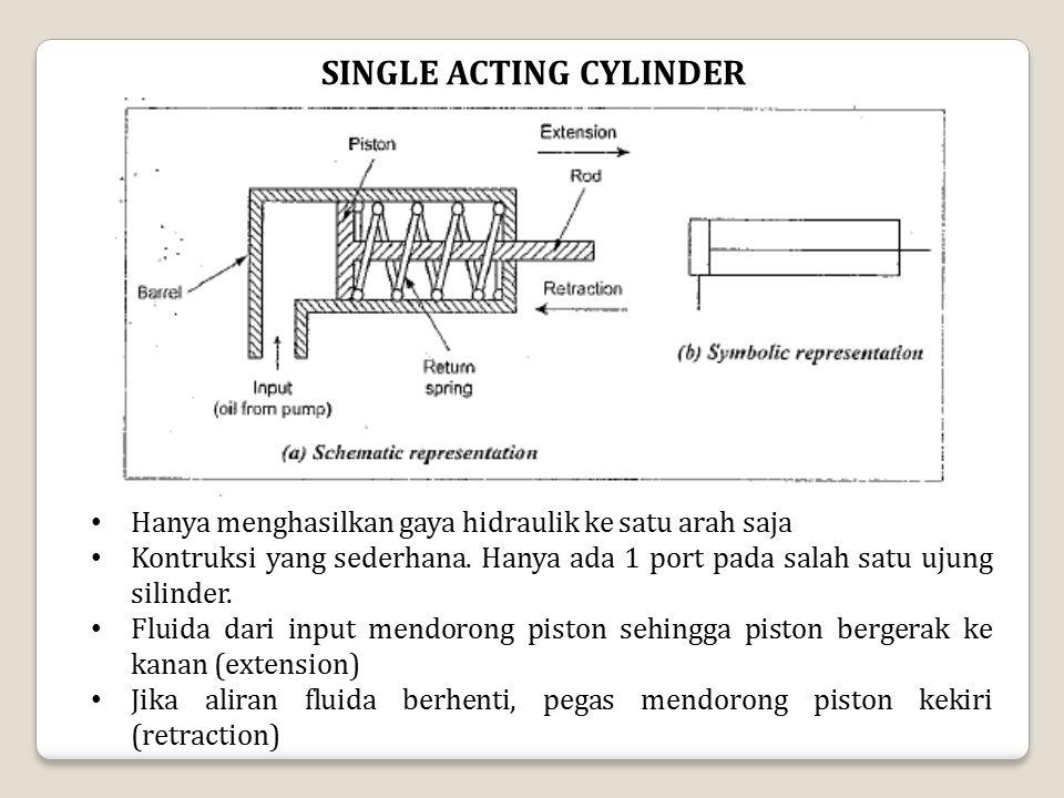 SINGLE ACTING CYLINDER Hanya menghasilkan gaya hidraulik ke satu arah saja Kontruksi yang sederhana. Hanya ada 1 port pada salah satu ujung silinder.