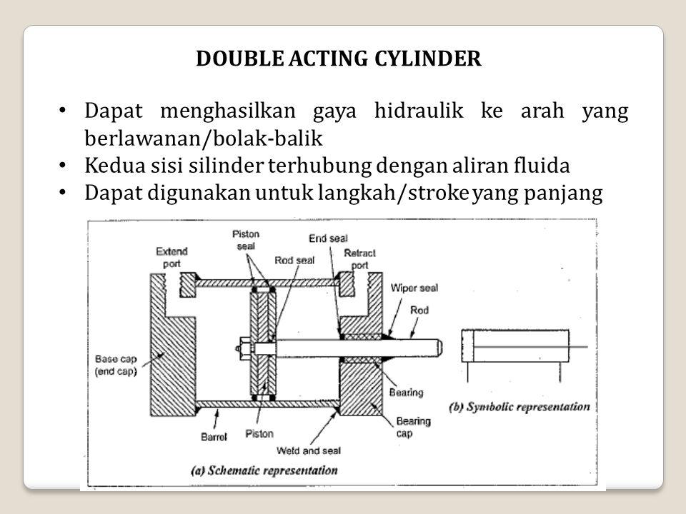 DOUBLE ACTING CYLINDER Dapat menghasilkan gaya hidraulik ke arah yang berlawanan/bolak-balik Kedua sisi silinder terhubung dengan aliran fluida Dapat digunakan untuk langkah/stroke yang panjang