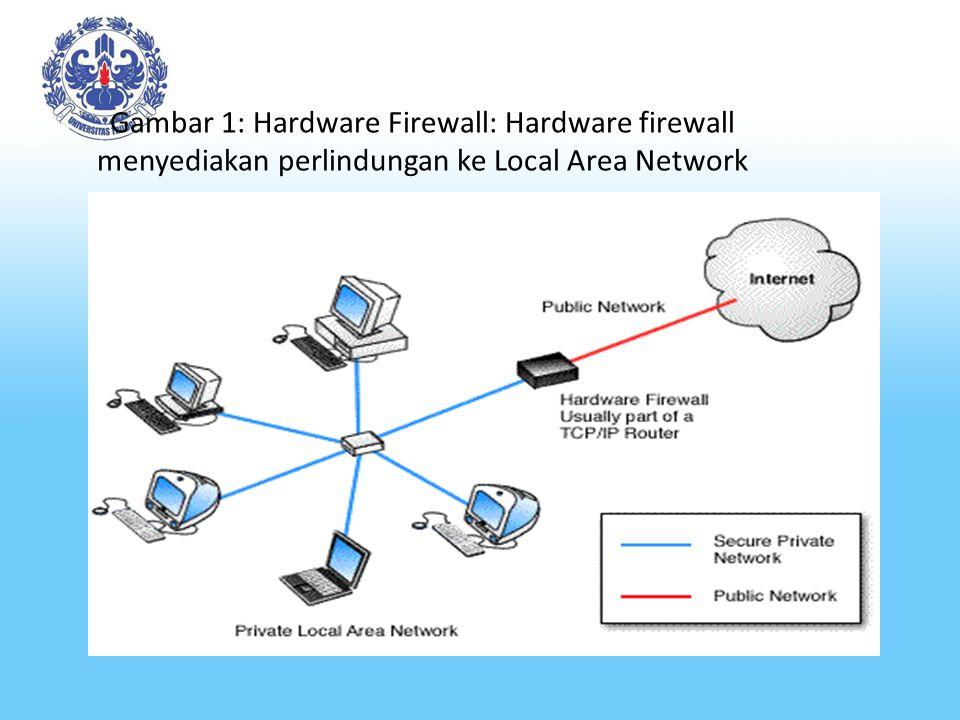 Gambar 1: Hardware Firewall: Hardware firewall menyediakan perlindungan ke Local Area Network