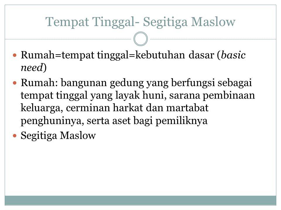 Tempat Tinggal- Segitiga Maslow Rumah=tempat tinggal=kebutuhan dasar (basic need) Rumah: bangunan gedung yang berfungsi sebagai tempat tinggal yang la