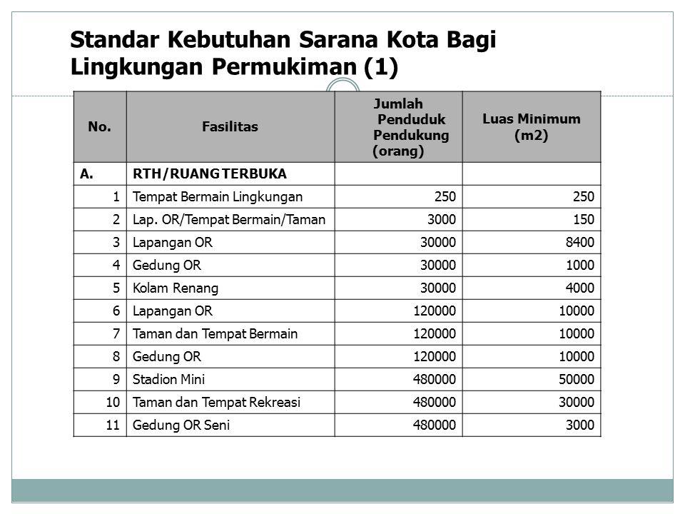 Standar Kebutuhan Sarana Kota Bagi Lingkungan Permukiman (1) No.Fasilitas Jumlah Penduduk Pendukung (orang) Luas Minimum (m2) A. RTH/RUANG TERBUKA 1 T