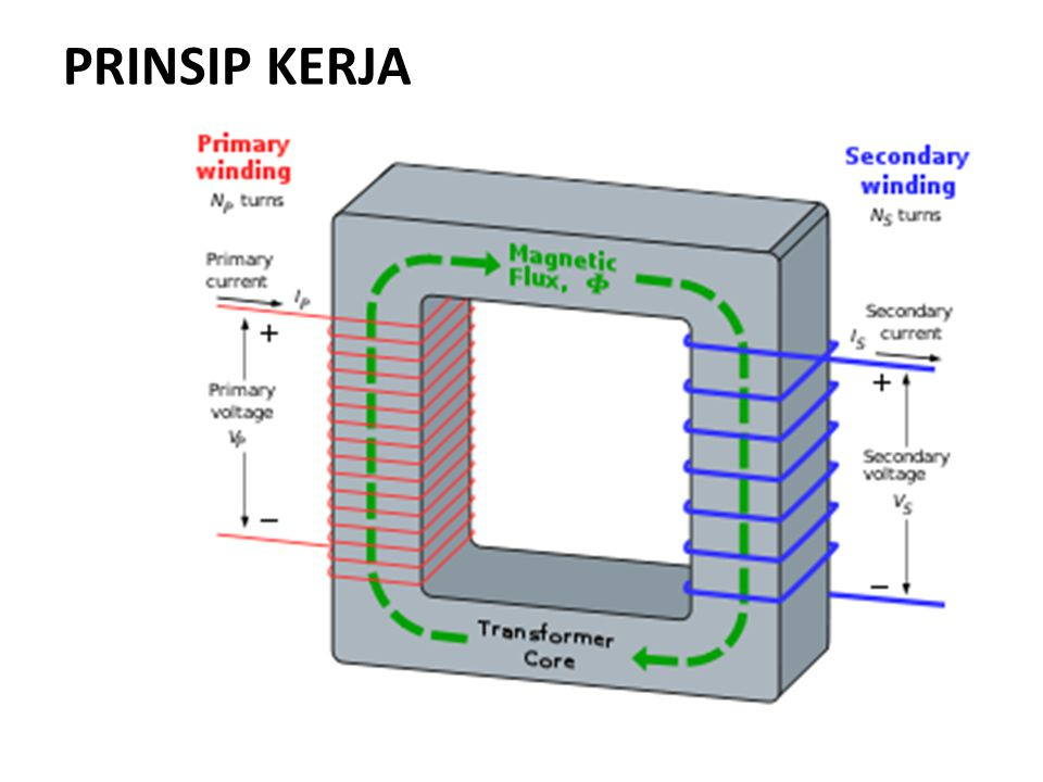 Kumparan primer Inti besiKumparan sekunder Arus listrik AC mengalir pada kumparan menimbulkan fluks magnet yang berubah- ubah fluks magnet yang berubah-ubah mengalir pada inti besi Kumparan terkena fluks magnet yang berubah-ubah menimbulkan tegangan induksi AC Gejala elektromagnetik (listrik magnet) Gejala induksi elektromagnetik (magnet listrik ) PRINSIP KERJA