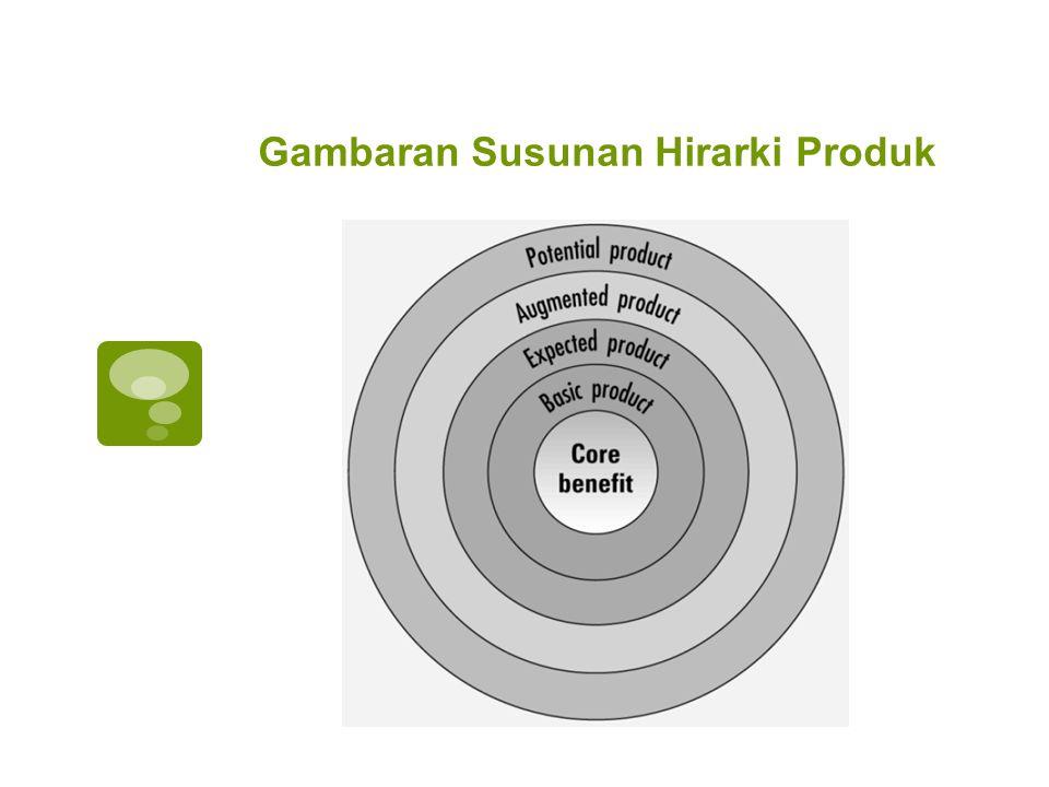 Core Benefit Product  Manfaat atau jasa dasar yang benar-benar diinginkan konsumen sehingga membuat dia membeli barang maupun jasa Contoh: Membeli baterai/aki untuk mendapatkan manfaat tenaga listrik instan