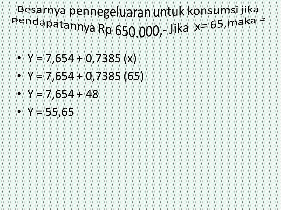Y = 7,654 + 0,7385 (x) Y = 7,654 + 0,7385 (65) Y = 7,654 + 48 Y = 55,65