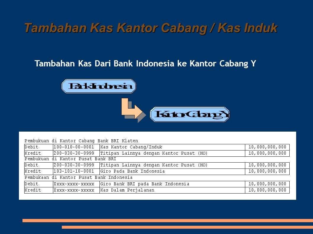 Tambahan Kas Kantor Cabang / Kas Induk Tambahan Kas Dari Bank Indonesia ke Kantor Cabang Y