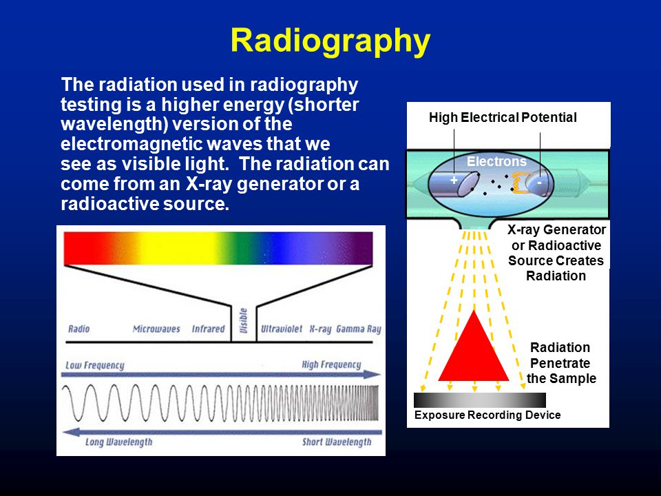 Radiography The radiation used in radiography testing is a higher energy (shorter wavelength) version of the electromagnetic waves that we see as visi