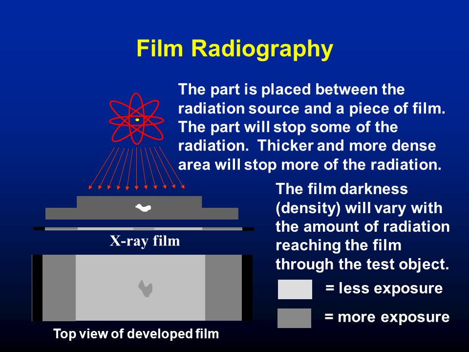 Film Radiography Top view of developed film X-ray film The part is placed between the radiation source and a piece of film. The part will stop some of