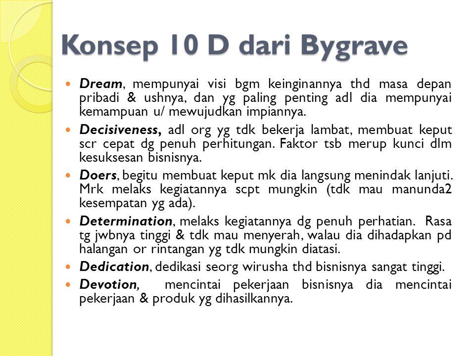Konsep 10 D dari Bygrave Dream, mempunyai visi bgm keinginannya thd masa depan pribadi & ushnya, dan yg paling penting adl dia mempunyai kemampuan u/ mewujudkan impiannya.